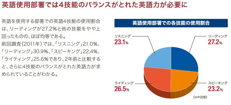 英語力の統計グラフ