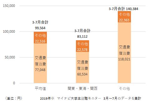 就活費用のグラフ